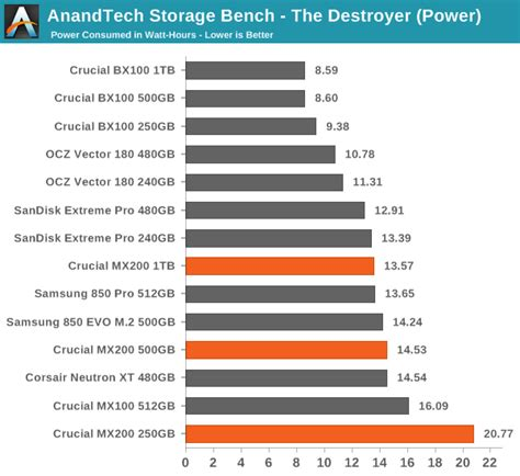 anandtech com bench anandtech storage bench the destroyer crucial mx200