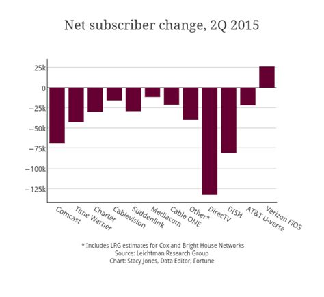 hbo go change cable provider look out below the number of cable subscribers continues