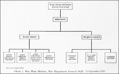 military staff sections hyperwar us army in wwii washington command post the