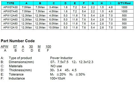 power rating of inductors inductor power rating 28 images inductor current rating images inductor current rating