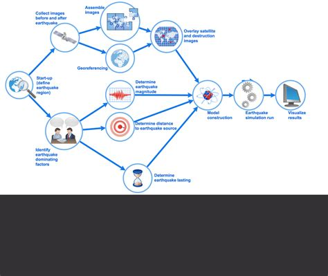 types of flowcharts types of flowchart overview