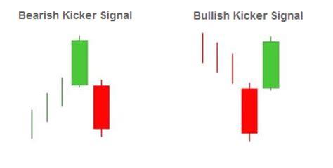 candlestick pattern kicker kicker signals