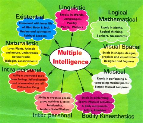 intelligence concept map what is intelligence multiple intelligence mi test for primary school