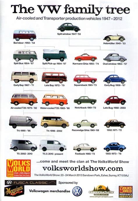 volkswagen family tree fusca classic eventos volks world show