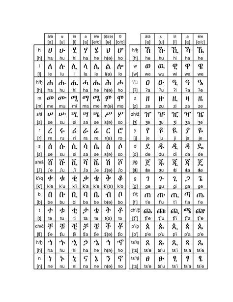 printable ethiopian alphabet learn amharic alphabet learn and speak amharic in short time