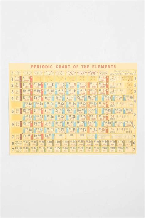 periodic table home decor periodic table poster home decor pinterest tables