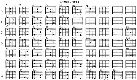 L Chord by Classical Guitar Chords Chart