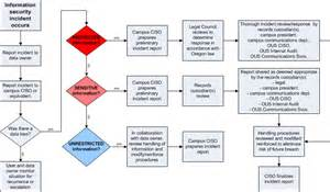 incident response policy template information security oregon system oregon
