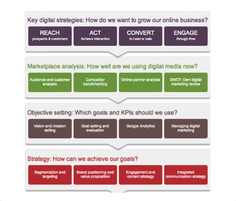 digital business plan template 15 digital marketing strategy templates free sle