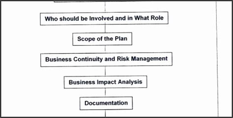 business impact analysis template for banks 10 business impact analysis template for banks