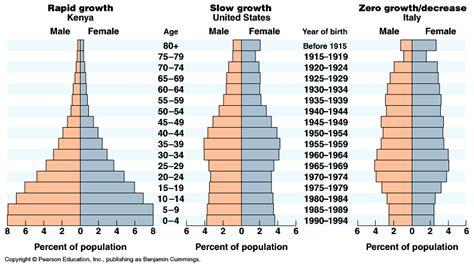 slow life history pattern definition population ecology