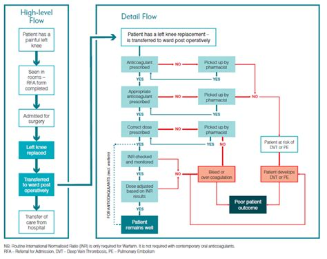 Patient Flow Chart Dolap Magnetband Co Clinical Trial Flow Chart Template