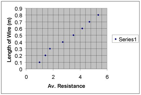 resistors gcse physics physics coursework resistance of a wire conclusion