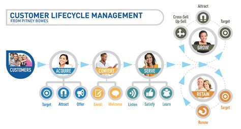 professional services for customer information management pitney bowes
