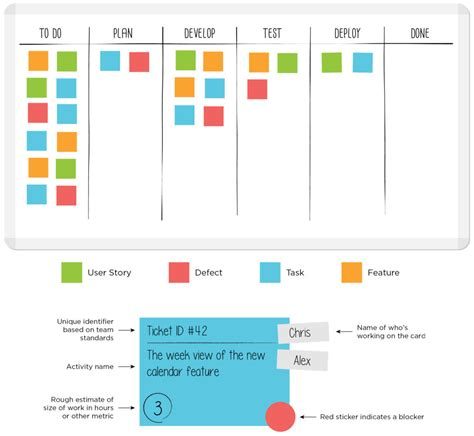 update cards template what is a kanban board leankit