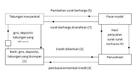 Indonesia Dalam Arus Sejarah 1 Paket 9 Buku Rp 450000 arus kegiatan ekonomi sekolah