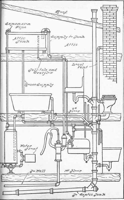 Modern Plumbing Systems by Chapter Xx Modern Methods And Devices In Country Plumbing