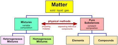 matter mixtures ddcs mixing and separating substances mixtures