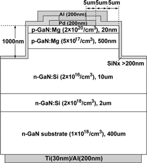 pin diode gan 28 images the schematic structure and energy band diagram of the three led