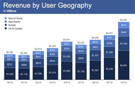 fb earnings facebook 2015 q4 earnings business insider