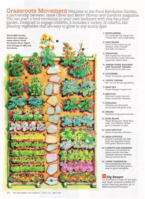 layout design for vegetable garden garden layout bhg magazine pinteres