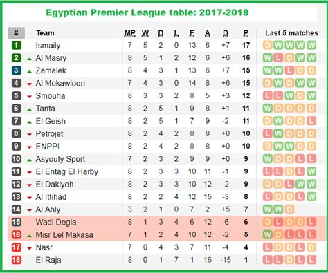 epl table goals for against egypt premier league live scores and table brokeasshome com