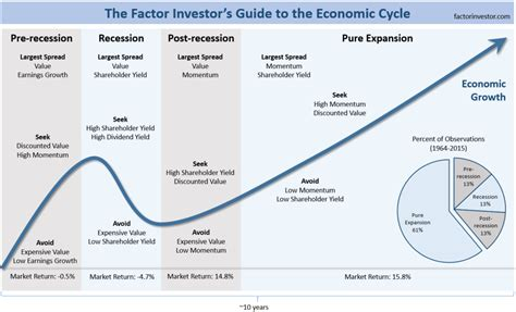 Cycle Investing a factor investor s perspective of the economic cycle