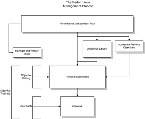 performance management process template performance management process exles