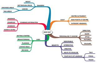 B S Life With English Using Mind Maps With Students