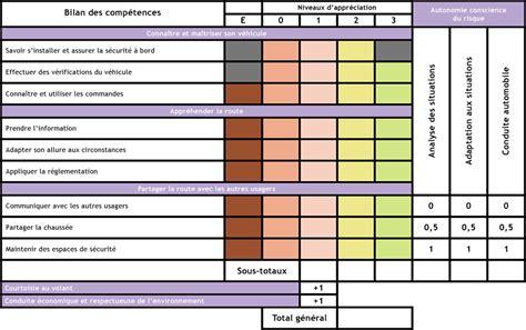 Grille Examen Permis by Grille D 233 Valuation Du Permis De Conduire Actiroute