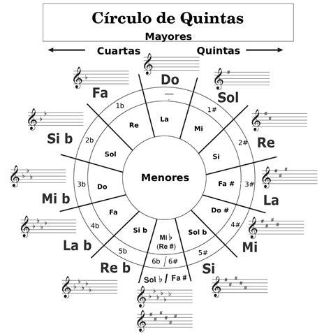el crculo de la el c 237 rculo de quintas 171 clases de guitarra