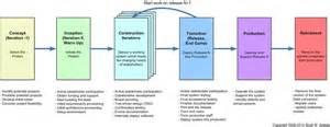 agile software development sureshdevang