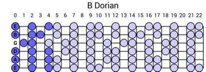 b dorian scale