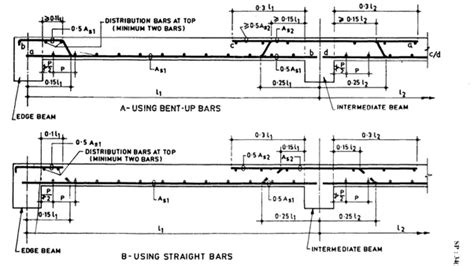 floor plan curtailment how are the reinforcement details of beam and slab
