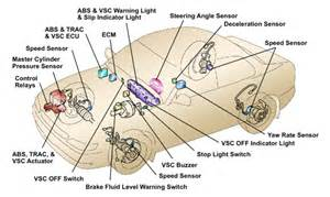 Emergency Braking System Project Pdf Importance Of Mot Test For Your Car Complete Automotive