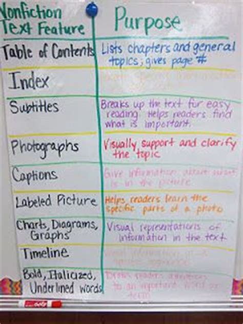 non fiction biography reading lesson beyond the words best 106 nonfiction lessons anchor charts and activities