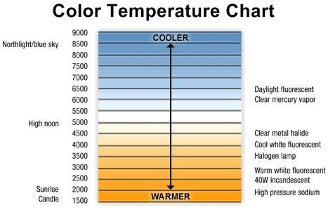 led light color chart color temperature refers to our sense of warm or cool