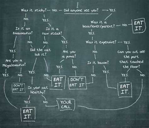 cool flowcharts the 24 most important flowcharts of all time