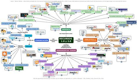 Imagenes No Web | web 2 0 y su aplicaci 211 n en la educaci 211 n grupo5ieducativa