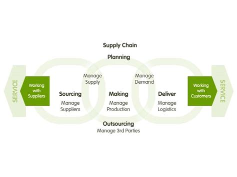 Download Supply Chain Management Plan Template Powerpoint 2013 Excel Templates And Training Supply Chain Management Powerpoint Template