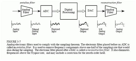 sling theory and analog to digital conversion books 24 192 downloads and why they make no sense page 4