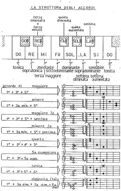 scale e arpeggi testo accordi e giri armonici corso di chitarra classica