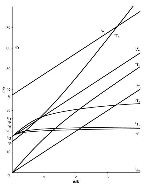 tanabe sugano diagrams tanabe sugano diagrams chemistry libretexts