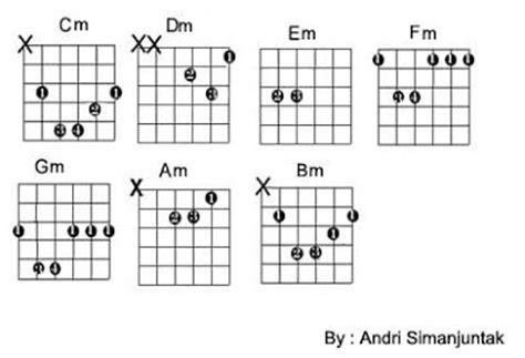 tutorial gitar lagu sempurna chord emang dasar tutorial gitar lengkap share the