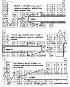 a brief periodic table trends activity for high school and