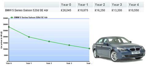 calculate depreciation   car