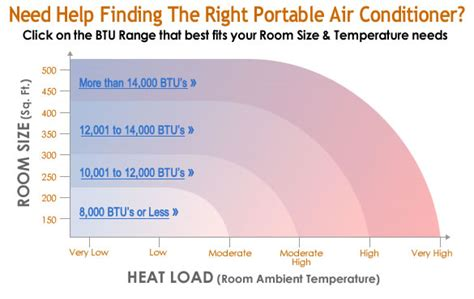 How Many Btus Do I Need To Cool House by Cooling Capacity Calculator How To Find The Right Btu For You