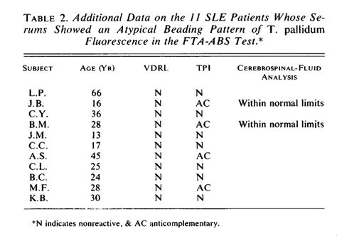 pattern analysis sle test fluorescent treponemal antibody absorption test reactions