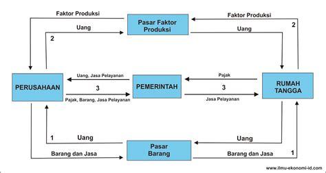 jelaskan pengertian layout fasilitas produksi apa yg dimaksud diagram interaksi pelaku ekonomi image