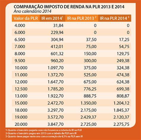 tabela ir sobre plr 2016 tabela ir participao nos lucros 2016 tabela plr 2016 plr j
